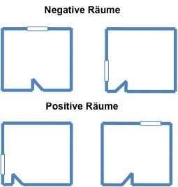 Grundriss von egativen und positiven Räume
