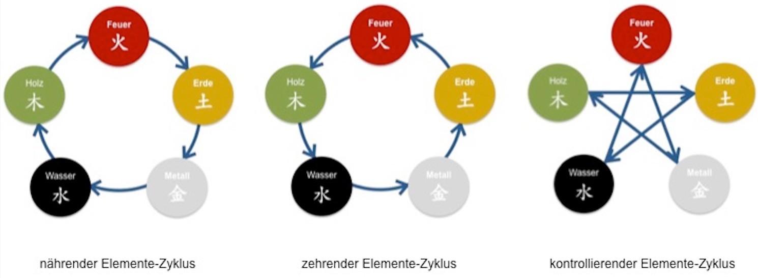 Elementezyklus nährend, zehrend und kontrollierend Christiane Witt Feng Shui Beratung