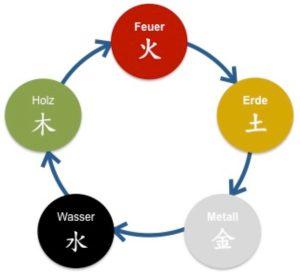 nährender Elementezyklus Christiane Witt - Feng Shui Beratung