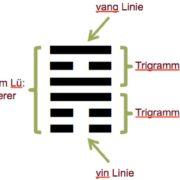 Hexagramm Feng Shui Trigramm Christiane Witt - Feng Shui Beratung