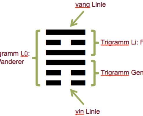 Hexagramm Feng Shui Trigramm Christiane Witt
