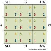Yuen Hom Flying Stars magisches Quadrat - Christiane Witt - Feng Shui Beratung