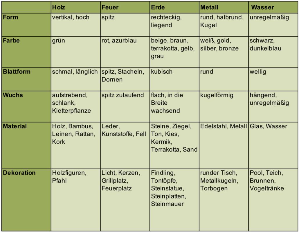 Fünf Elemente im Garten - Christiane Witt - Feng Shui Beratung