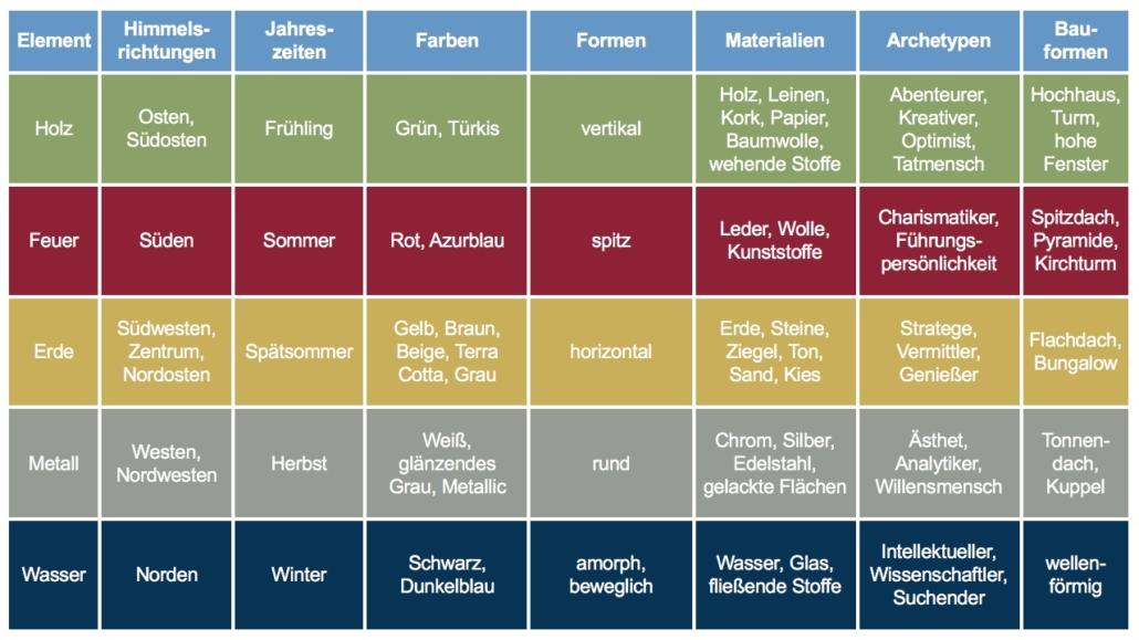Fünf Elemente Tabelle im Feng Shui - Christiane Witt - Feng Shui Beratung