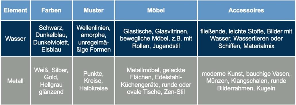 Tabelle Element Wasser und Metall - Christiane Witt - Feng Shui Beratung