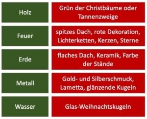 Tabelle Weihnachtsmarkt Fünf Elemente Christiane Witt - Feng Shui Beratung