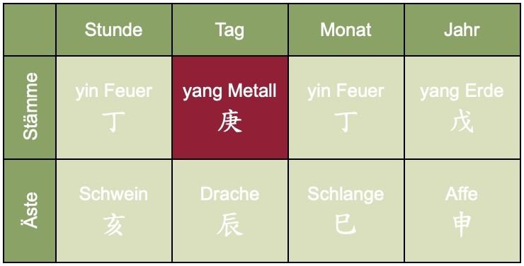 Darstellung des Geburts-Charts im chinesischen Horoskop - Christiane Witt - Feng Shui Beratung