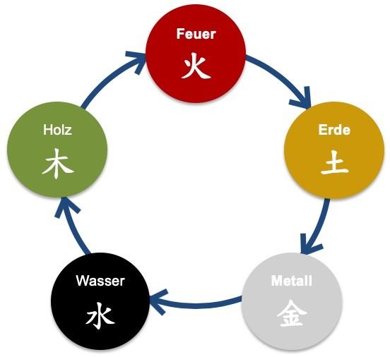 nährender Elementezyklus im Feng Shui - Christiane Witt - Feng Shui Beratung