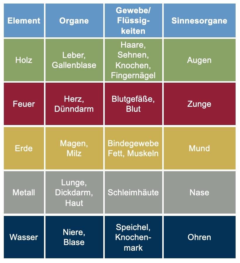 Tabelle zu den Fünf Elementen im Feng Shui - Christiane Witt - Feng Shui Beratung